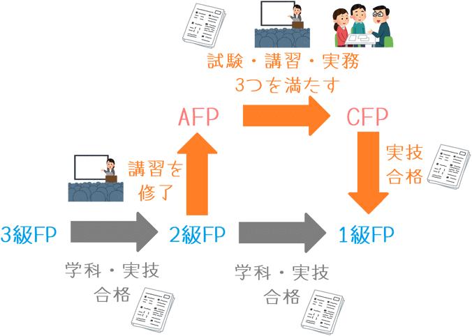 ファイナンシャルプランニング技能士試験の関係図
