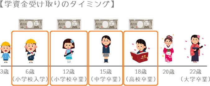 東京海上日動あんしん生命「こども保険」の学資金受け取り年齢