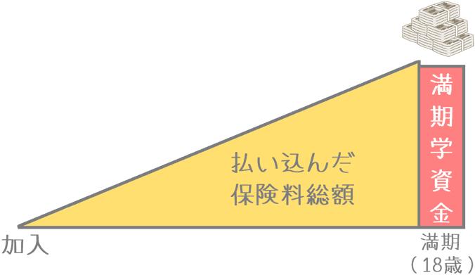 「はじめのかんぽ 大学入学時」の受け取りイメージ