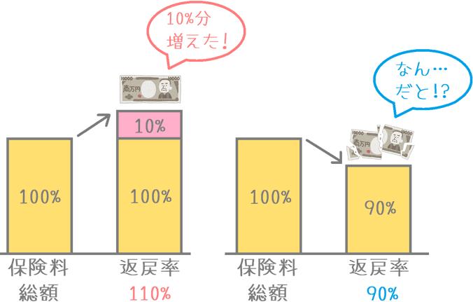 学資保険の返戻率の違い