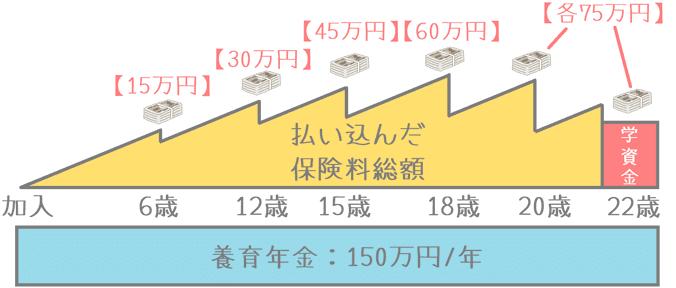 損保ジャパン日本興亜ひまわり生命『こども保険』の学資金と養育年金の推移