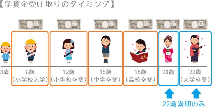 損保ジャパン日本興亜ひまわり生命「こども保険」の学資金受け取り年齢