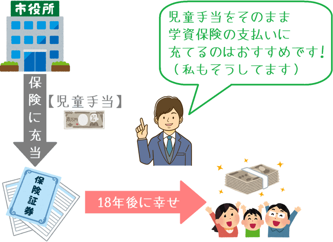 児童手当を学資保険に使う場合のイメージ