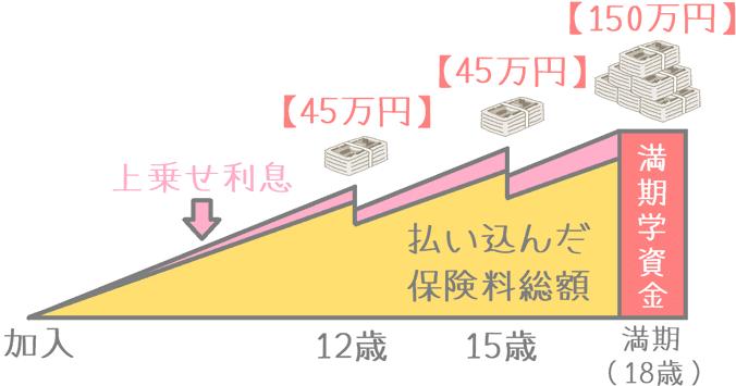 「学資保険Ⅰ型」の受け取りイメージ
