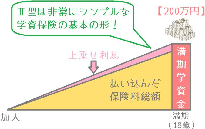 「学資保険Ⅱ型」の受け取りイメージ