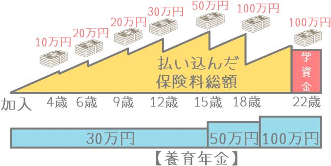 朝日生命『えくぼ』の学資金と養育年金の推移