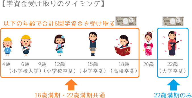 「ゆめ」と「えくぼ」の学資金受け取り年齢