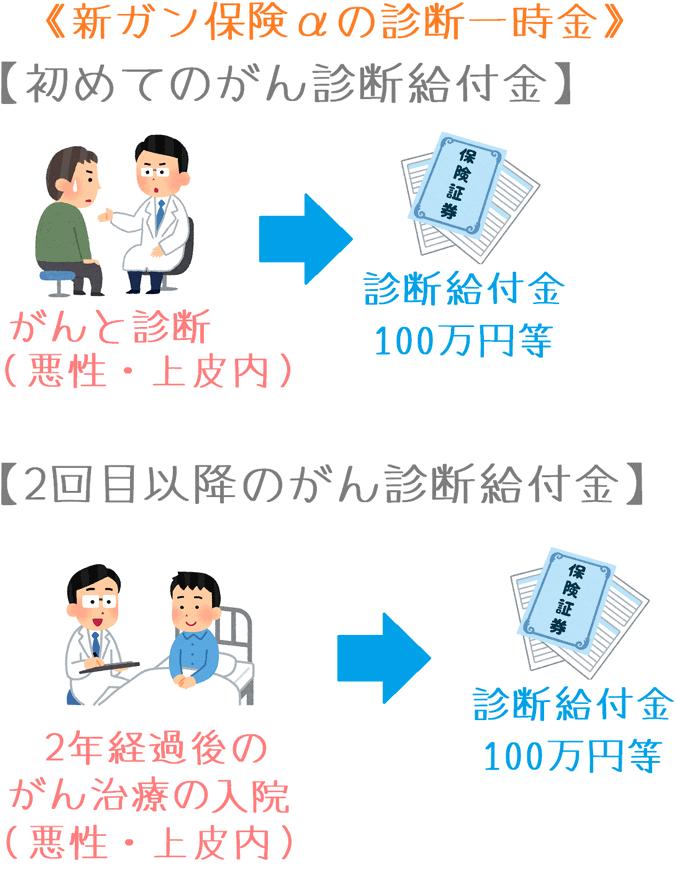新ガン保険αの診断一時金の給付イメージ
