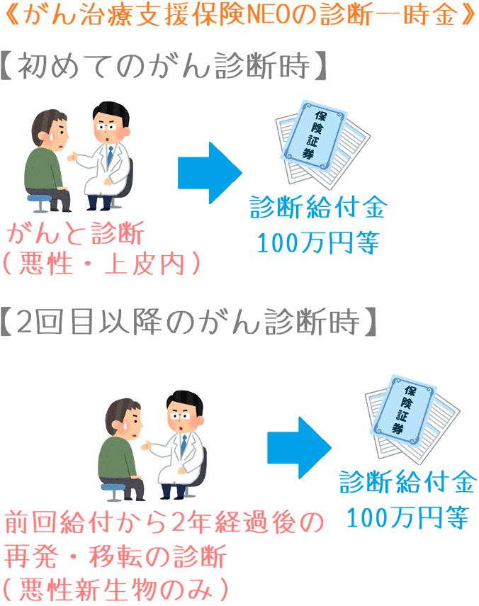 がん治療支援保険NEOの診断一時金の給付イメージ