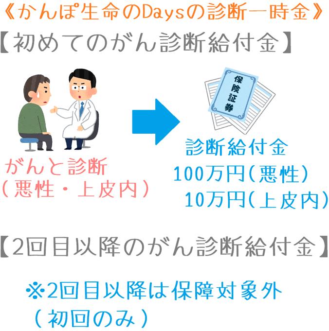 かんぽ生命「Days JPオリジナルプラン」の診断一時金の給付イメージ