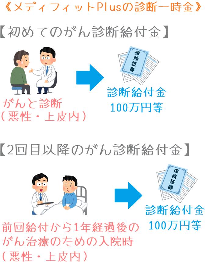 メディフィットPlusの診断一時金の給付イメージ