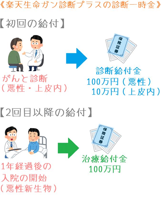 楽天生命ガン診断プラスの診断一時金の給付イメージ