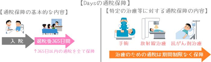 『新生きるためのがん保険Days』の通院保障のイメージ