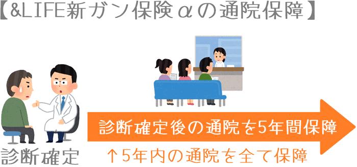 新ガン保険αの通院保障のイメージ