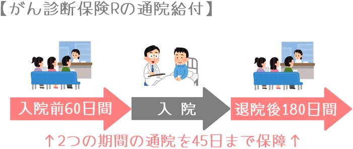 『がん診断保険R』の通院保障のイメージ
