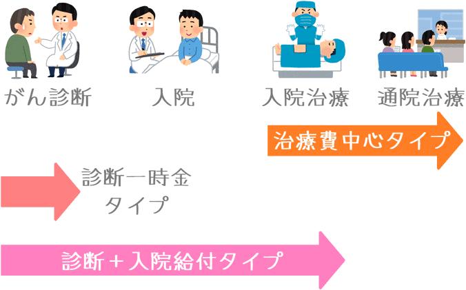 がん保険の3つの保障タイプ