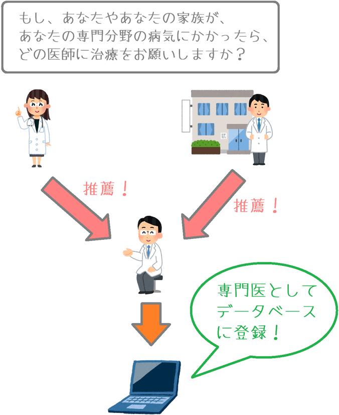 法研の専門医の選出方法