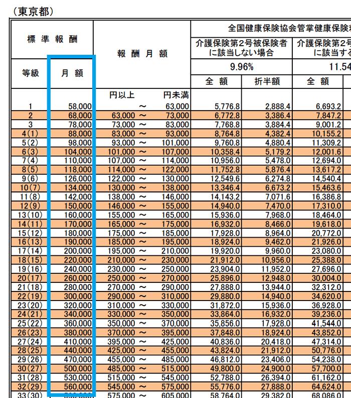 東京都の標準報酬月額表