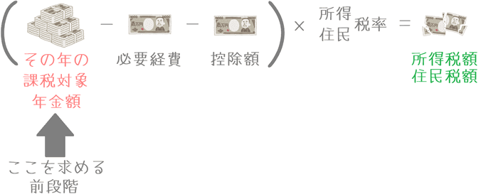 収入保障保険の課税対象年金額の計算の前段階