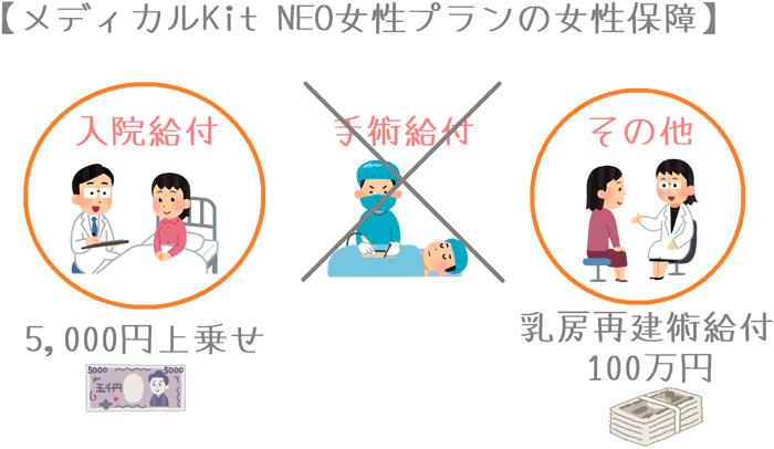 メディカルKit NEO 女性プランの女性保障