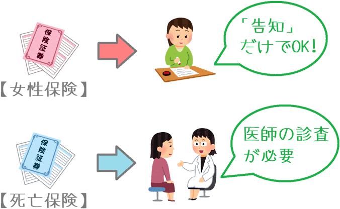 女性保険と医師の診査の関係