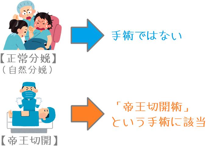 正常分娩と帝王切開の違い