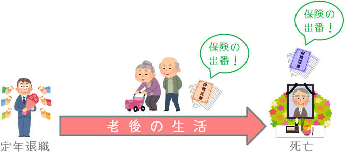 老後の生命保険の活用場面