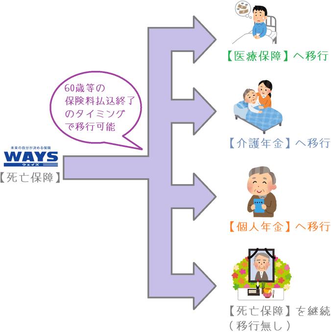 「WAYS」の4つの保障以降プラン