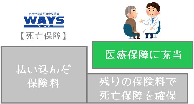 WAYSの医療保障移行コースの保険料充当例