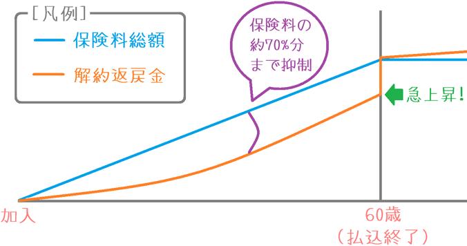 &LIFE積立利率変動型終身保険の低解約返戻率の仕組み