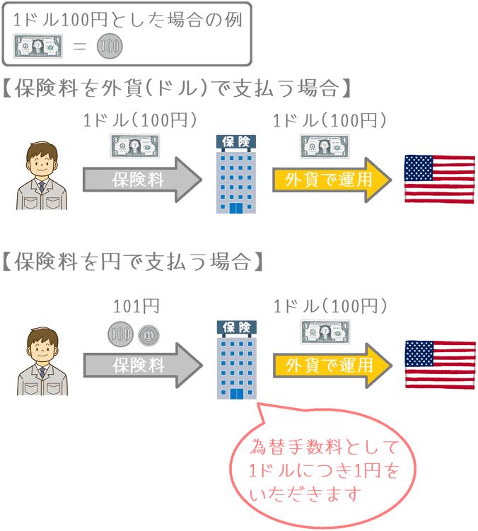 外貨建て保険の外貨両替手数料