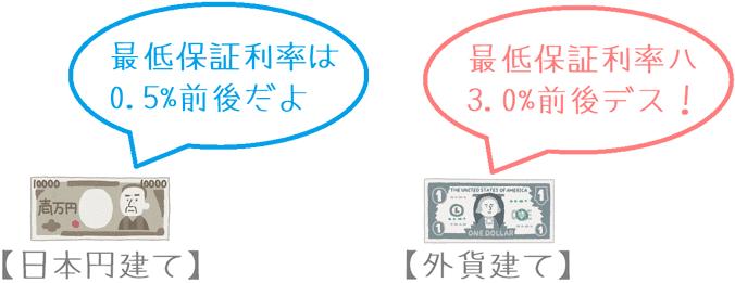日本円建て保険と外貨建て保険の最低保証利率の違い
