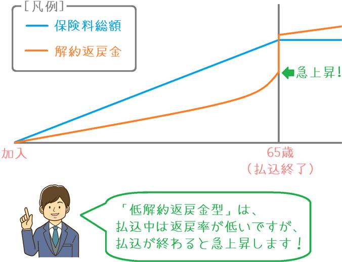 低解約返戻金型の解約返戻金