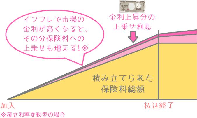 積立利率変動型の金利上昇への対応