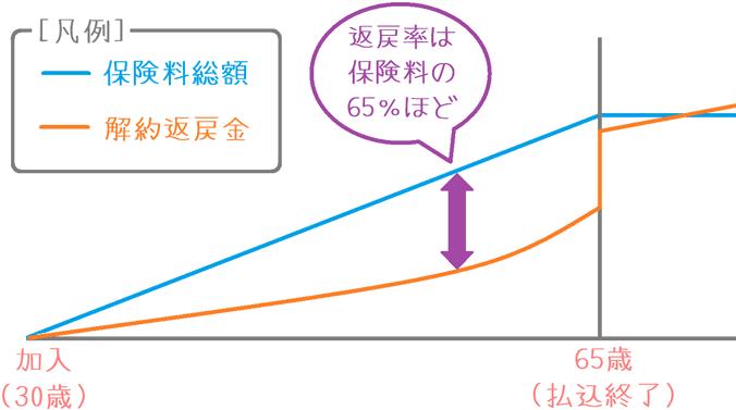マニュライフ生命「こだわり終身保険v2」の解約返戻率の推移