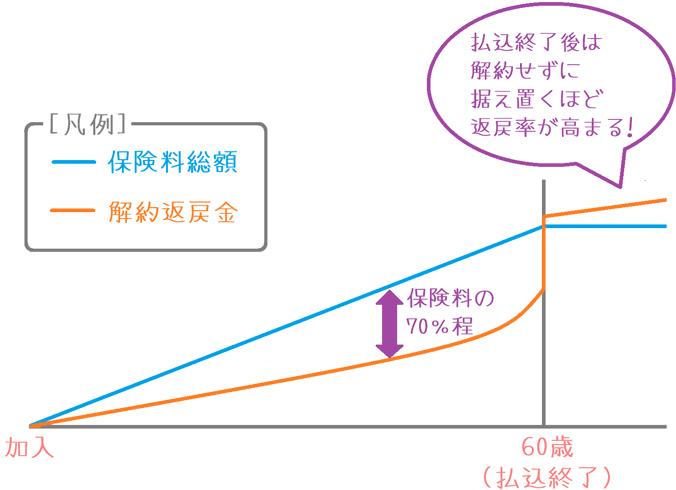 RISEの解約返戻率上昇のイメージ