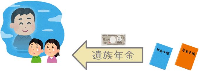 遺族年金制度の概要