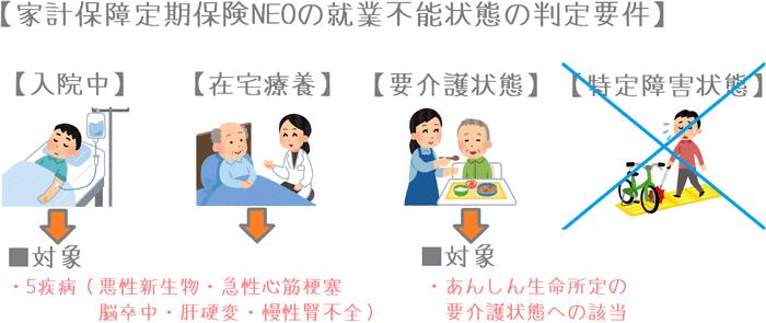 家計保障定期保険NEO 就業不能保障プランの就業不能状態判定要件