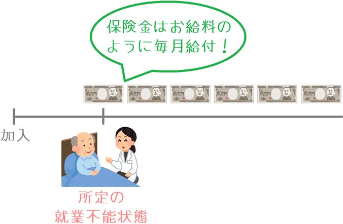 就業不能保険の保険金の仕組み