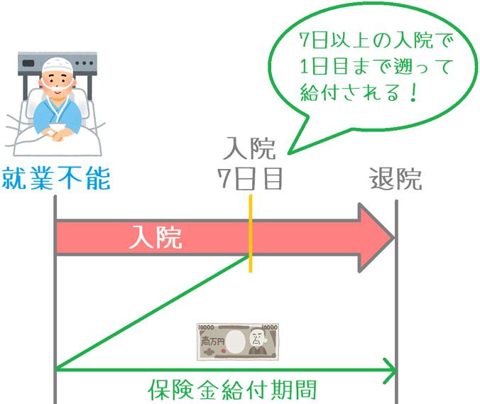 働く力の保険金給付の仕組み