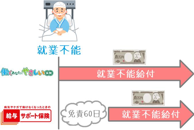 働くあなたにやさしい保険と給与サポート保険の比較