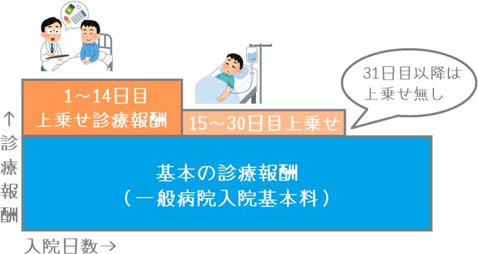 入院日数に対する診療報酬加算の推移