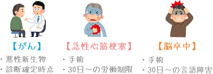 ネオdeしゅうほの三大疾病の条件