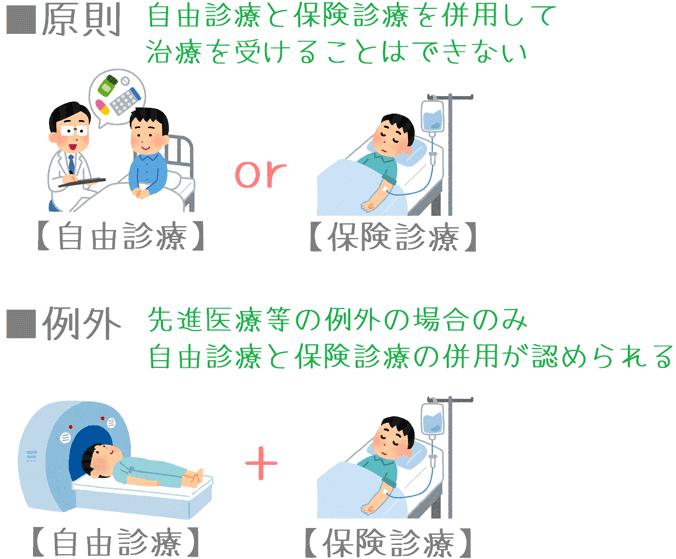 混合診療の原則と例外
