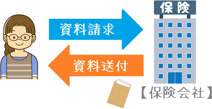 保険会社への直接の資料請求