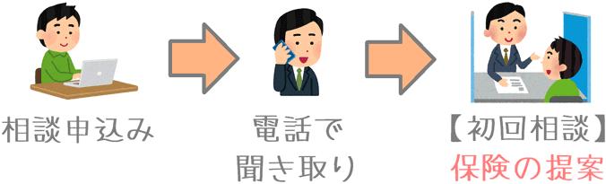 保険相談前の電話での事前確認