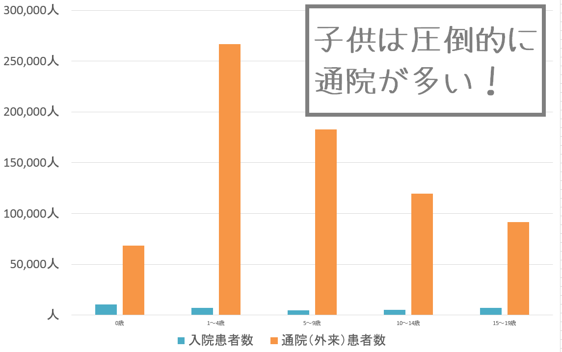 入院患者数と通院患者数の比較